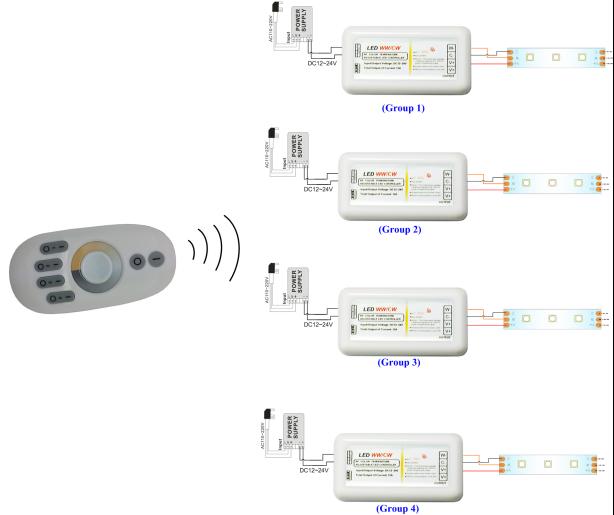 DC12V/96W 24V/192W 2CH 2.4G 4 Zone Touch Color Temperature Controller