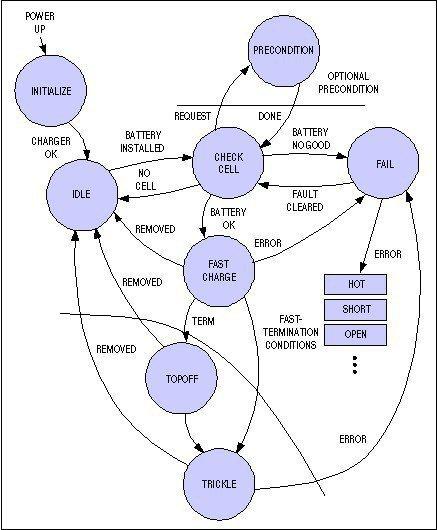 устройства-состояние схема
