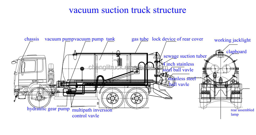Small Sewage Tanker Vacuum Truck Sewer Cleaning Dongfeng