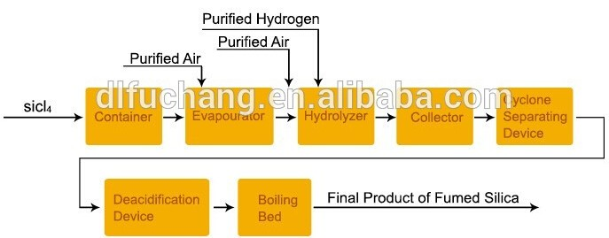 Production of Fusil Fumed Silica.jpg