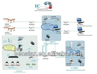 Censtar high quality gas station management system, high tech IC card management