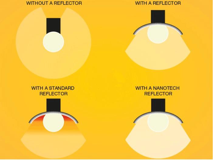 NANO reflector