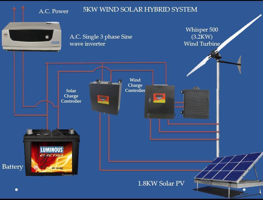 5 Kw Wind Solar Hybrid System Buy Off Grid Hybrid Solar