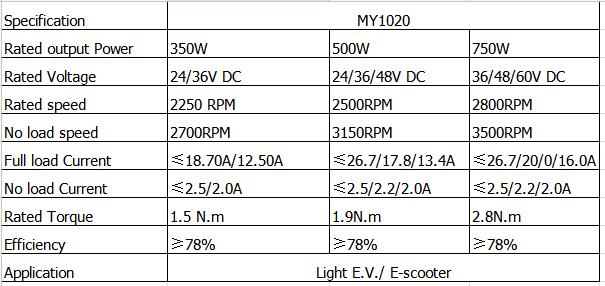 Dc motor scooter motor 350w 500w 750w brush dc motor for Unite motor co ltd