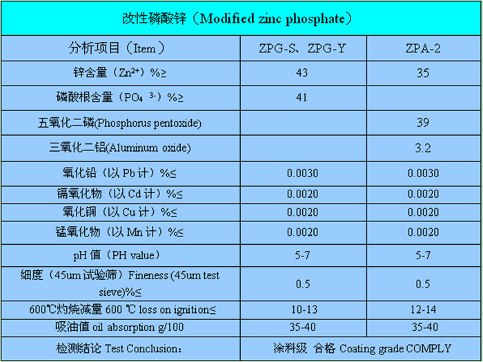 Chemical Formula Solventbased Polymer Modified Zinc Phosphate For