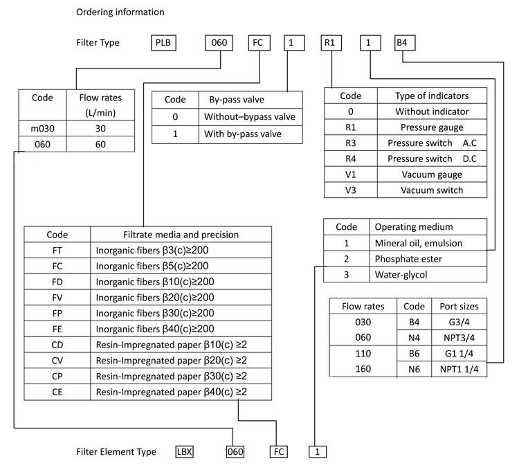 PLB- Low pressure line fiter-order information.jpg