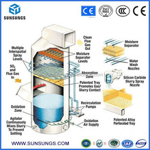 High dehydration anti-aging performance long service life exhaust scrubber tower