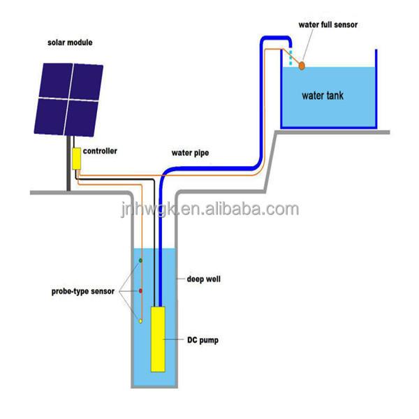 Solaire pompe d 39 aquarium pompe solaire contr leur for Pompe a eau aquarium