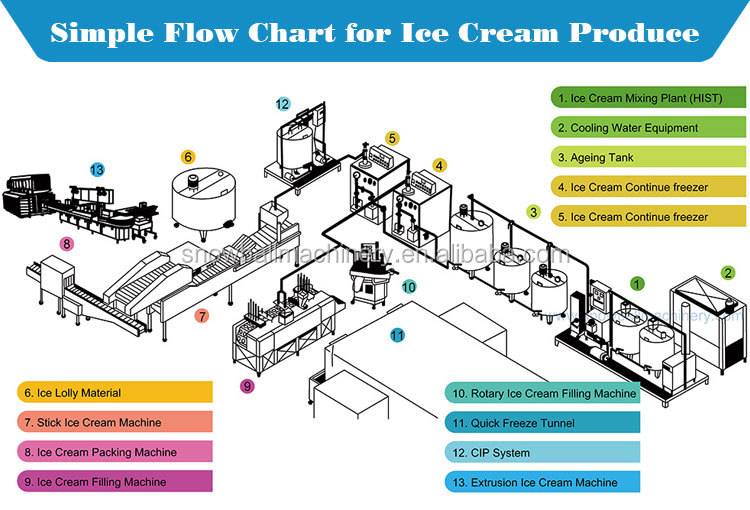 ice cream production how to make ice cream