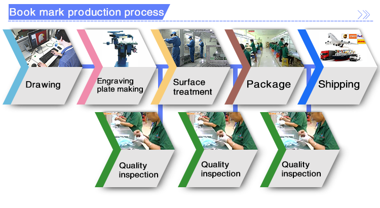 Book-mark-production-process