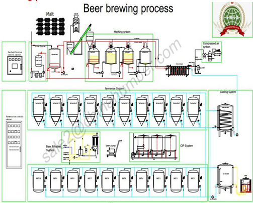 Пивоварня Оборудование 1000l Пива Емкости Брожения