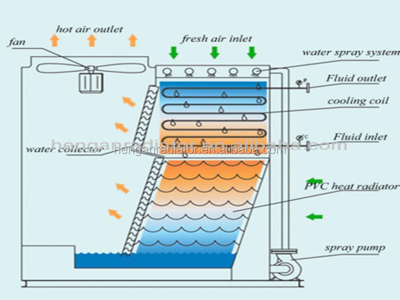 Circuito Basico De Refrigeracion : Circuito cerrado de la torre enfriamiento