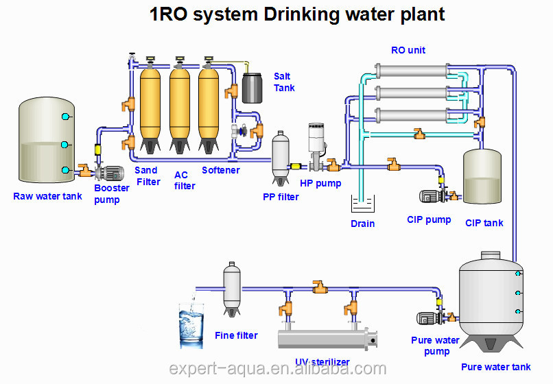 download transport in nanostructures 1999 Dry Cleaning Process Flow Diagram  Plant Water Filtration Diagram Water Treatment Plant Water Purification Diagram