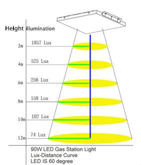 비용- 효과적인 안티- 폭발 130lm/w 90w LED 램프 주유소