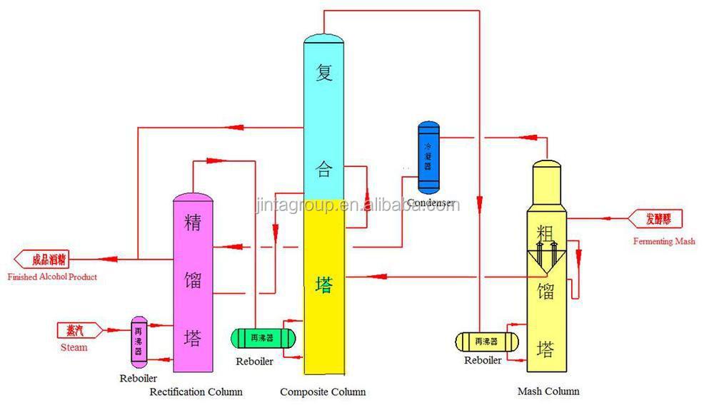 Alcool colonne de distillation whisky distillery plante for Plante whisky