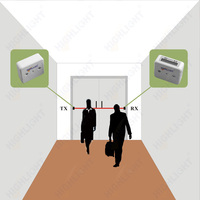 Highlight HPC005 Automatic visitor counter Passenger Counter/ real time data people counter