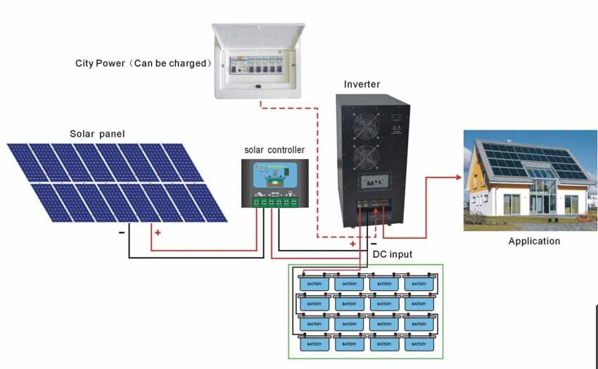 Whole House Solar Power System Solar Power Plant Buy