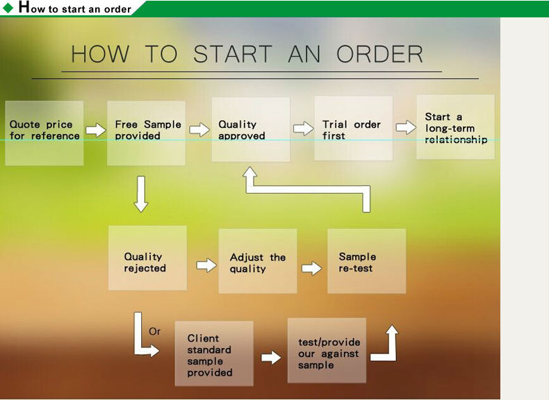 How-to-start-an-order1