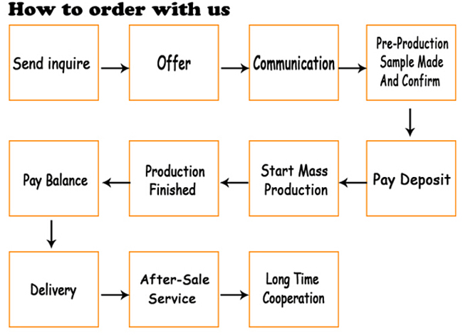 how to order with us