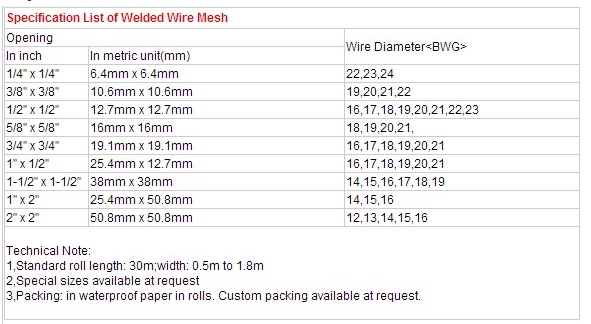 5x5 Welded Wire Mesh / 6x6 Concrete Reinforcing Welded Wire Mesh ...