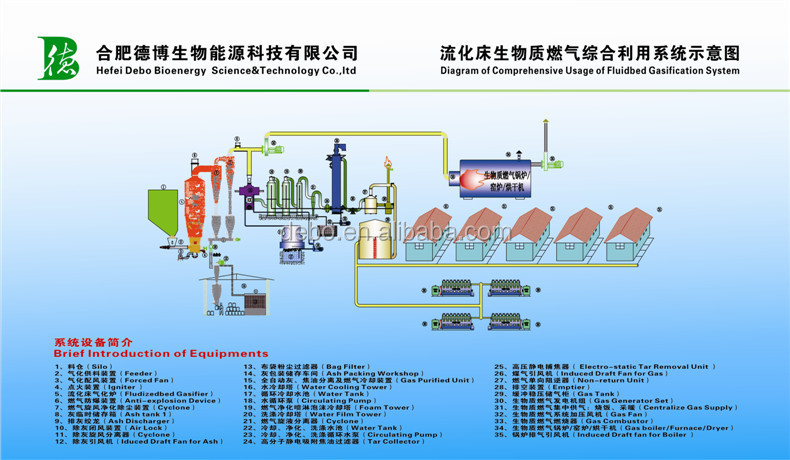 1mw Bio Gasification Power Plant Generator Updraft Fixedbed Gasifier Convert Waste To Energy