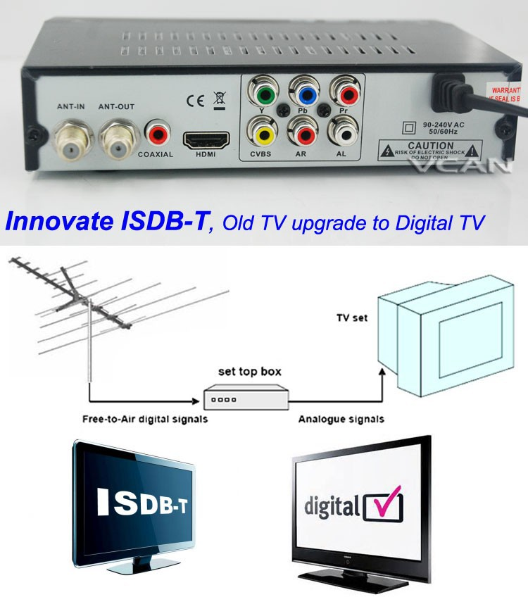 how to connect telus pvr to tv