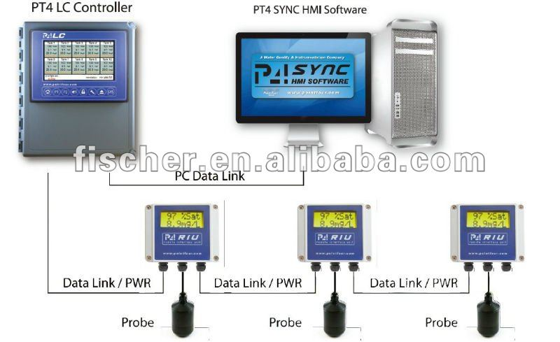 Climate Monitoring System : Oxygen and temperature monitoring control system for