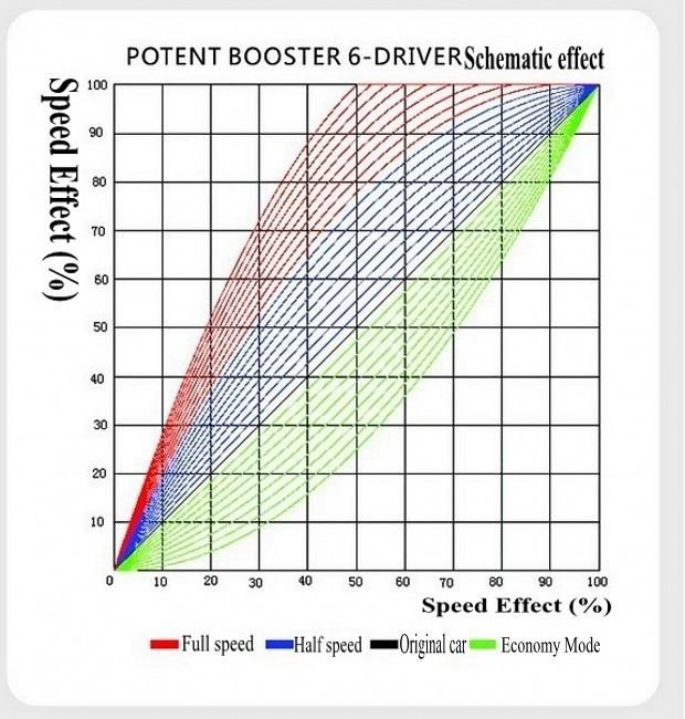 Подшипники POTENT BOOSTER 6/peugeot 307, 308, 408, 508, C5, Sega, Elysee, . .
