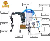 High Pressure polyurethane foam Injection Pump&High pressure injectin grout
