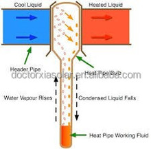 Heat Pipe Solar Water Heater System Project, solar thermal collector, vacuum tube solar cooker