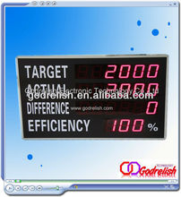 Plastic remote controller led display with CE certificate