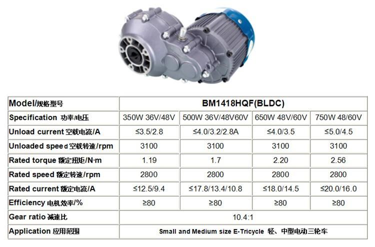 Электрический двигатель постоянного тока для электрических автомобилей
