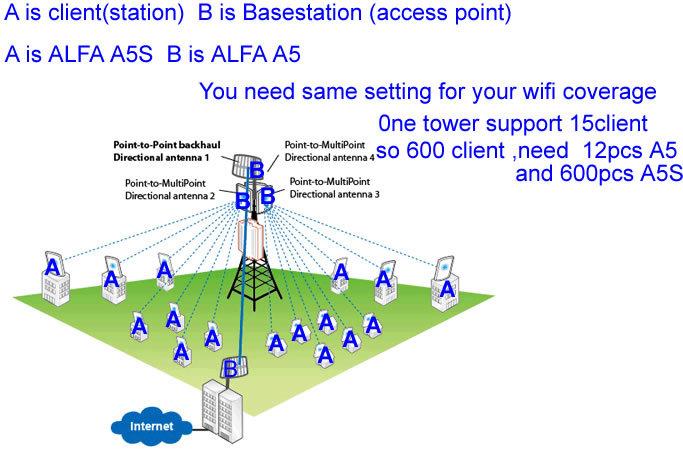 Ext rieur sans fil 10 km longue port e 5 ghz metteur wifi - Repeteur wifi exterieur longue portee ...