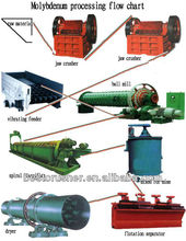 Copper Ore Dressing/Copper Ore Dressing Plant/Copper Ore Dressing Line