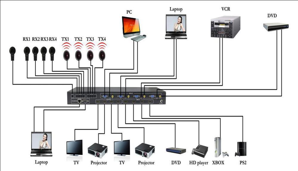Vga + AV + HDMI матричный