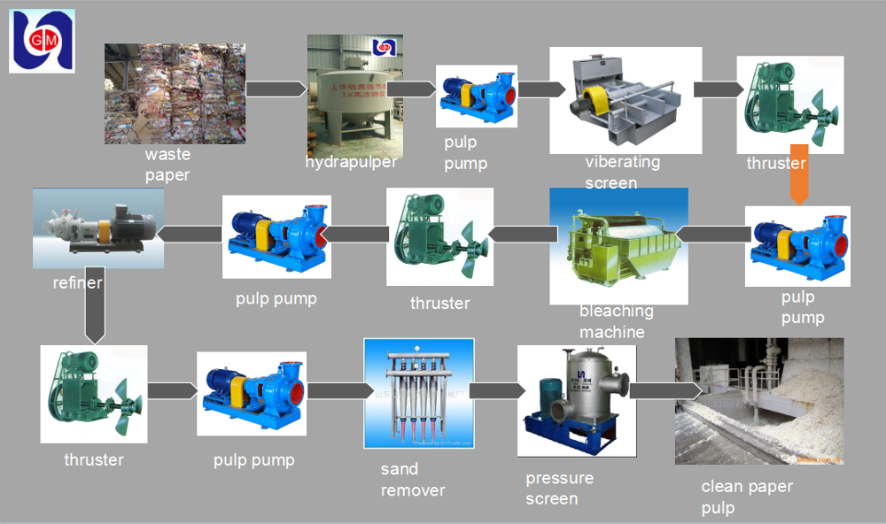 Gm Toilet Tissue Paper Machinery Waste Paper Recycling