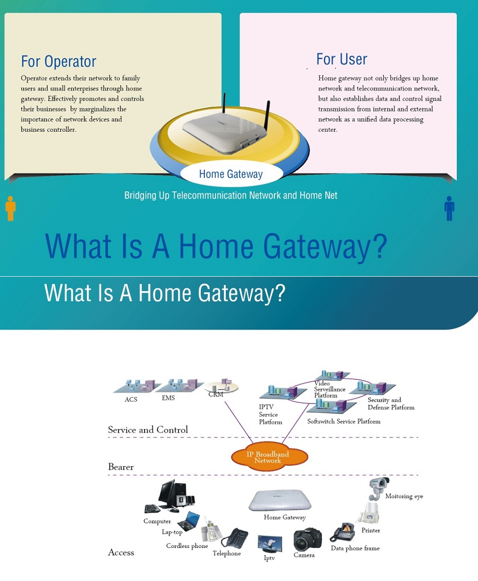 fiberhome gpon uplink smart home gateway view smart home gateway fiberhome product details. Black Bedroom Furniture Sets. Home Design Ideas