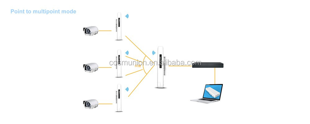 ac 900mbps 5 8g wireless ap  outdoor cpe  network bridge