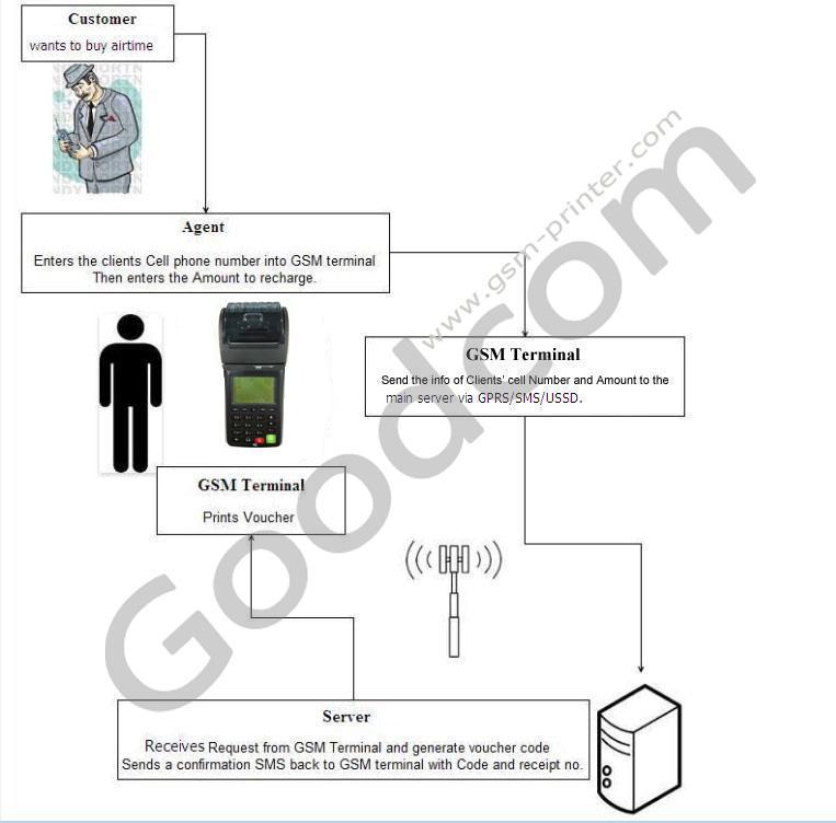 Мобильный POS Терминал для Мобильного пополнения и Эфирное Время Для Пополнения Мобильных Телефонов