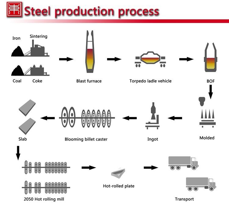 Китай прямая Manufacter для пластина из мягкой стали с высокое качество и конкурентоспособная цена