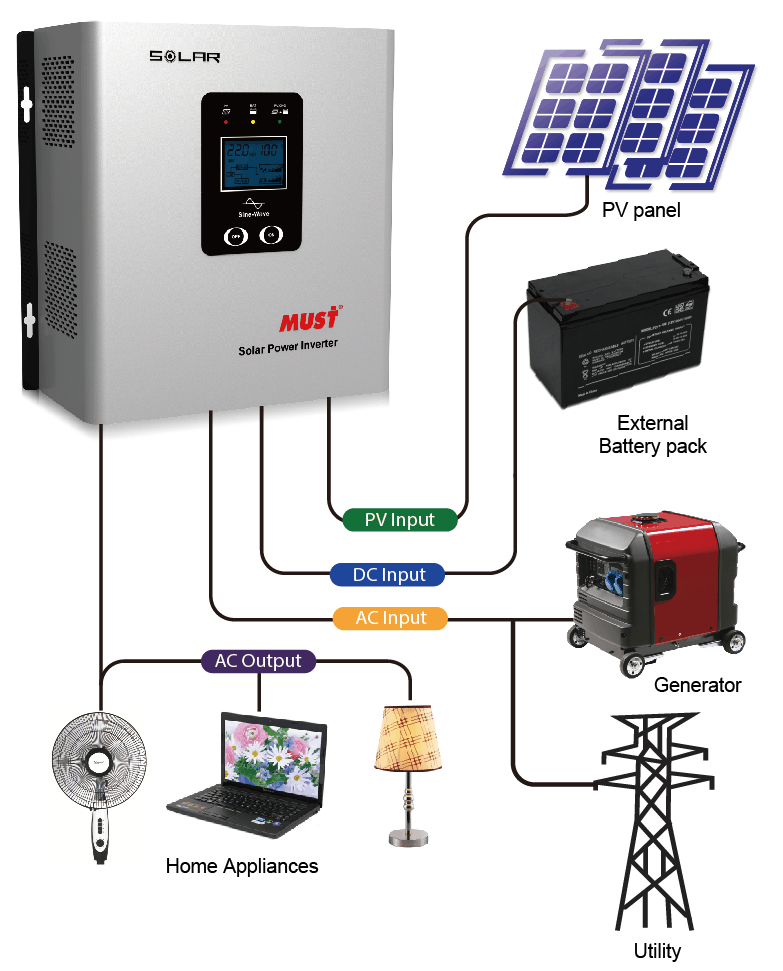 How do you hook up solar panels to your home