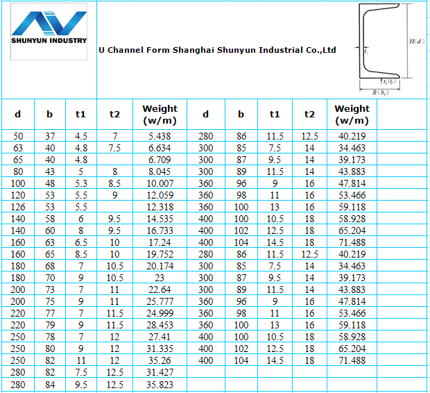 High Quality Steel Channel Weight Chart For Construction