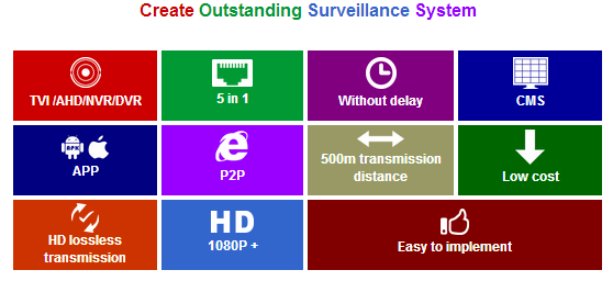 H 264 Network NVR P2P 4 channel 1080H AHD TVI CVI Analogue IP HD CCTV Hybrid DVR 5 in 1 XVR