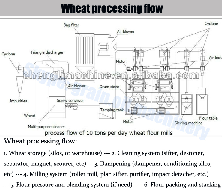 Wholesale Wheat Flour Specification Milling Machines