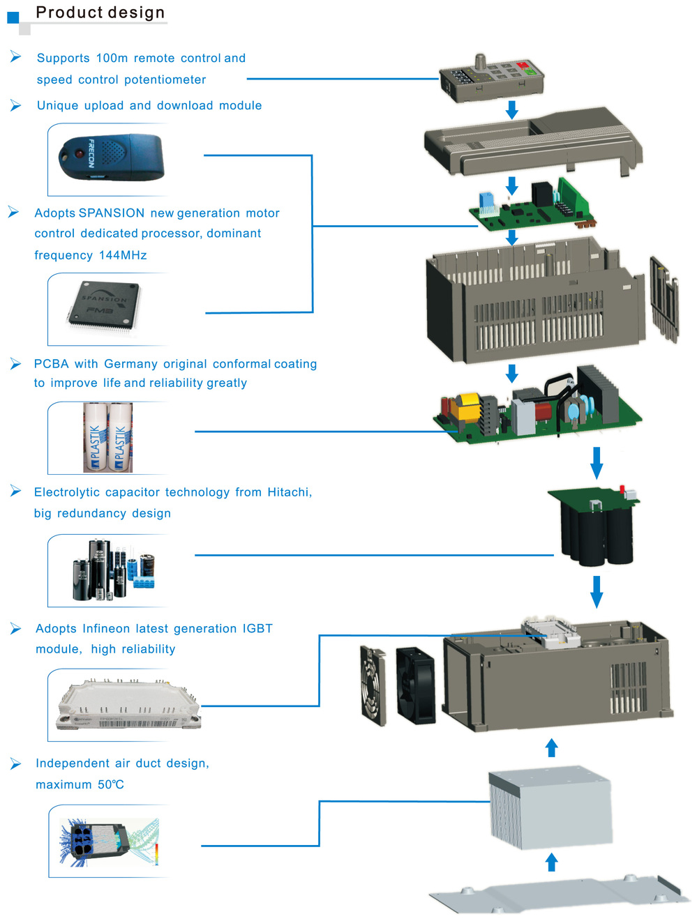 380v 415v 50 60hz 11 187kw Variable Ac Drive Vfdthree Phase System Electric Schematic Diagram Frecon Fr200 Product Design
