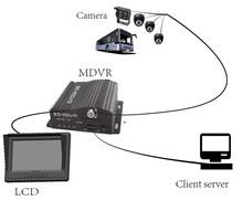 4 Channel Car DVR & H.264 Car DVR Taxi Security Camera System