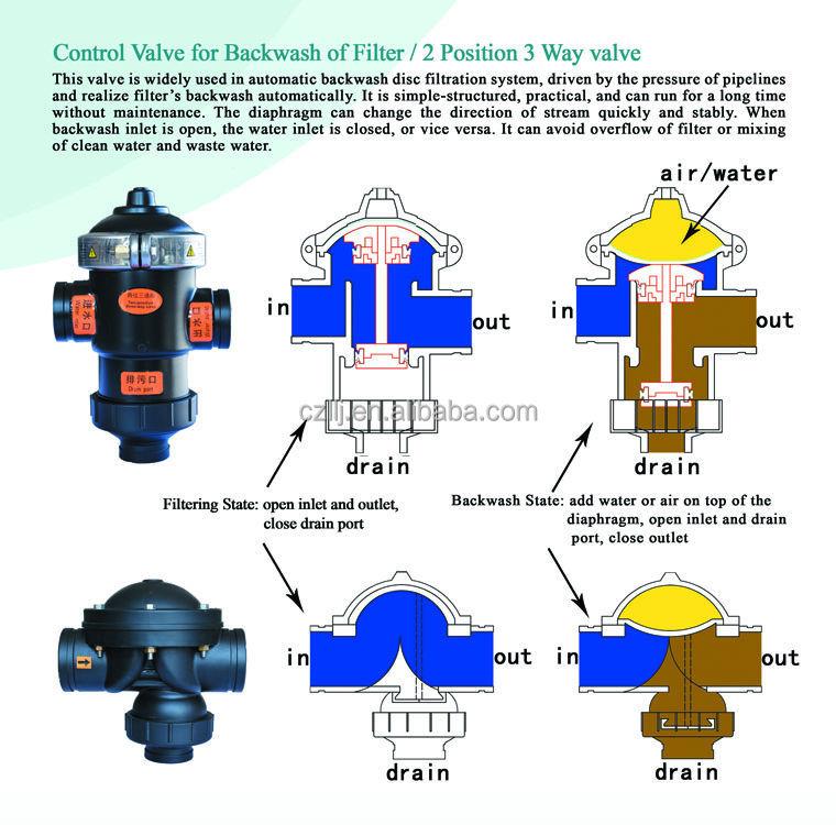 Plastic water tank ball solenoid valve dn40 dn50 dn65 dn80 dn100 f004g ccuart Images