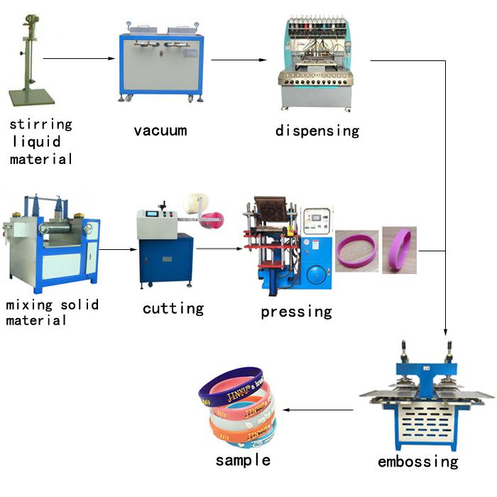 Jy-a02 PLC contrôle automatique silicone bracelets faisant la machine