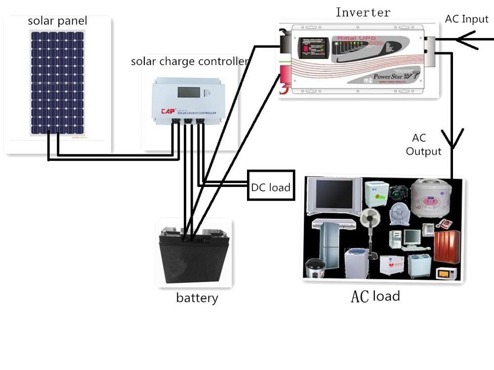 Panneau solaire pour maison capteur solaire thermique gauche et capteur solaire droite 20kw - Onduleur electrique pour maison ...