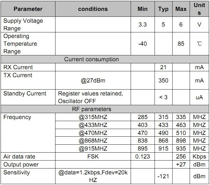 Retail And Wholesale 433mhz 470m 3km Rf Transceiver Module High Power Wireless Transceiver Rf4432f27 433 500mw Spi Interface Si4